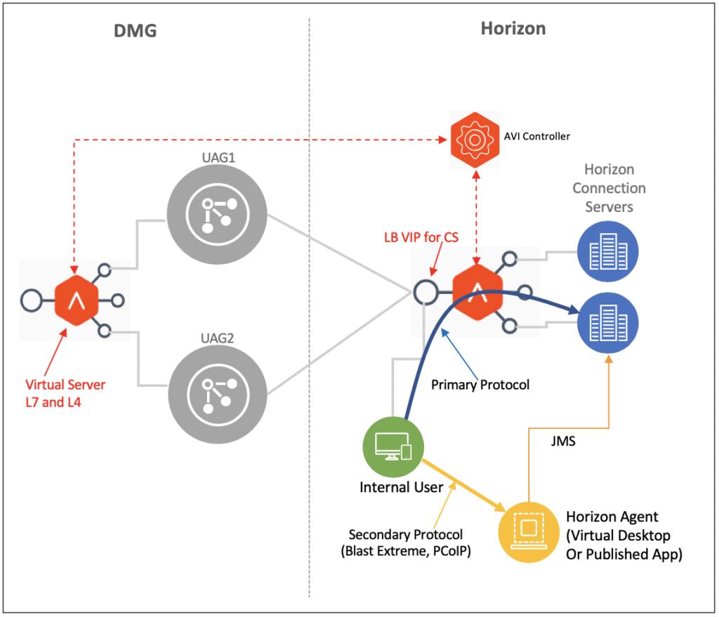 AVI Networks Loadbalancer For VMware Horizon